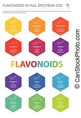 Flavonoids in Full Spectrum CBD with Structural Formulas ...