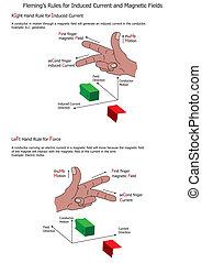 fleming's, reglas, campos, magnético, corriente, inducido