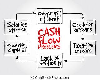 fließen, probleme, bargeld