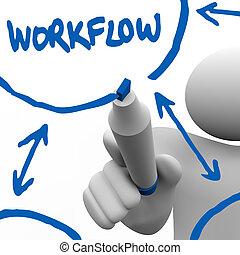 flot travail, processus, travail, -, écriture, diagramme, personne, planche