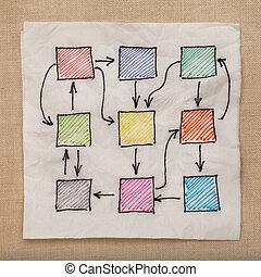 flowchart, abstrakcyjny, albo, sieć