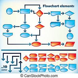 flowchart, elementy