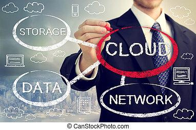 flowchart, gegevensverwerking, wolk, zakenman