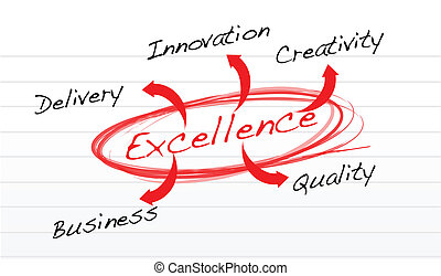flowchart of excellence - leadership concept illustration ...