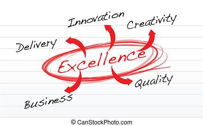 flowchart of excellence - leadership concept illustration design