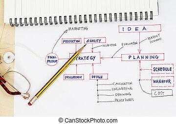 Flowchart of production palnning