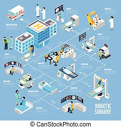 flowchart, operacja, projektować, isometric, robotic