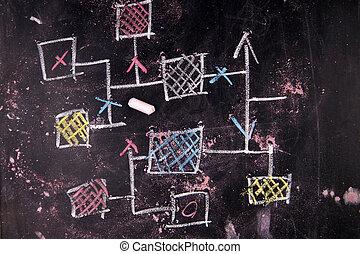 Flowchart - Representation drawn in chalk on a blackboard ...