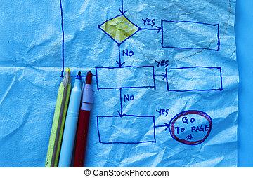 Flowchart sketch in a napkin