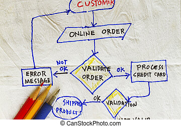 validation of an order