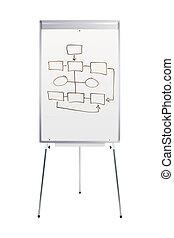 flowchart, whiteboard, stać