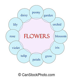 Flowers Circular Word Concept