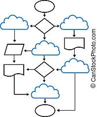 flußdiagramm, vernetzung, lösungen, wolke, tabellen