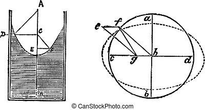 Fluid dynamic bearings or hydrostatic bearings diagram...
