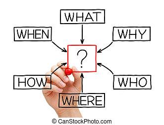 flusso, grafico, domande