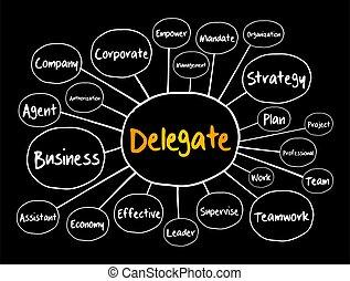 fluxograma, conceito negócio, mapa, mente, delegado