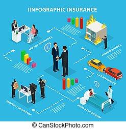 fluxograma, isometric, infographic, seguro, serviço