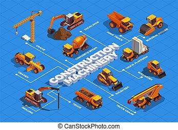 fluxograma, isometric, maquinaria construção