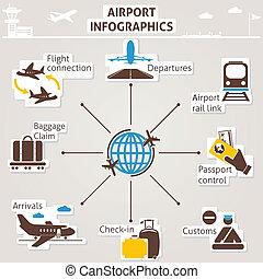 flygplats, infographics
