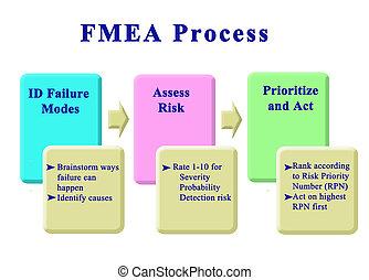 fmea, étapes, processus