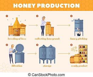 folyamatábra, méz, eljárás, karikatúra, termelés