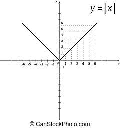 fonction, diagramme, modulus, x, mathématiques