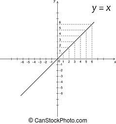 fonction, diagramme, y, mathématiques, x