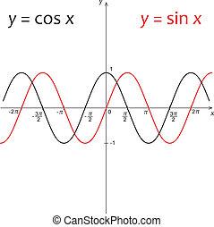 fonction, diagramme, y=cos, y=sin, x
