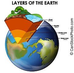 fond, blanc, la terre, couches