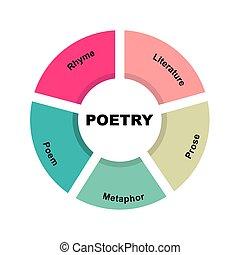 fond, texte, keywords., diagramme, concept, blanc, poésie, 10, isolé, eps