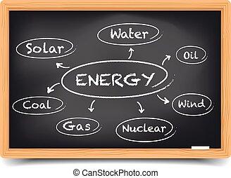 fontes, energia, esboço