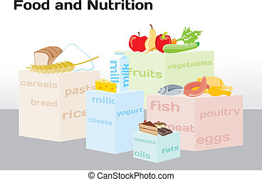 Food and Nutrition shown in infogra
