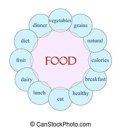Food Circular Word Concept