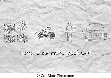 food delivery from restaurants, from the menu to your door