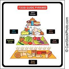 Food Guide Pyramid