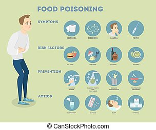 Food poisoning infographic. Man with symptoms and treatment.