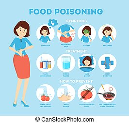 Food poisoning symptoms infographic. Nausea and pain