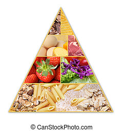 Food Pyramid - A pyramid health guide for healthy diets