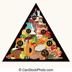 Food pyramid. Daily intake of food. The recommended number...