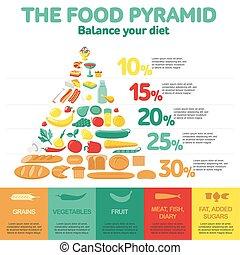 Food pyramid. Health food infographic.