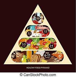 Food pyramid. Healthy food - natural organic products...