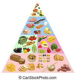 Food pyramid - Healthy food pyramid