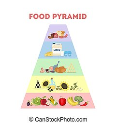 Food pyramid illustration.