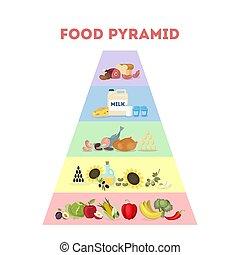 Food pyramid illustration.