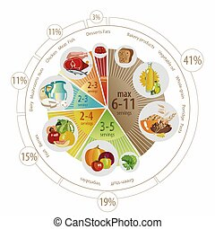 Food pyramid of pie chart - Food pyramid in the form of a...