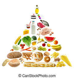 Food Pyramid - A guide to daily food choises