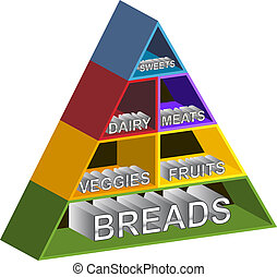 Food Pyramid Shelves with chrome text on white background.