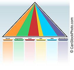 Food Pyramid Table - An image of a food pyramid table.