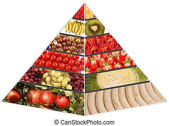 food pyramida