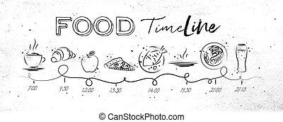 Food timeline white